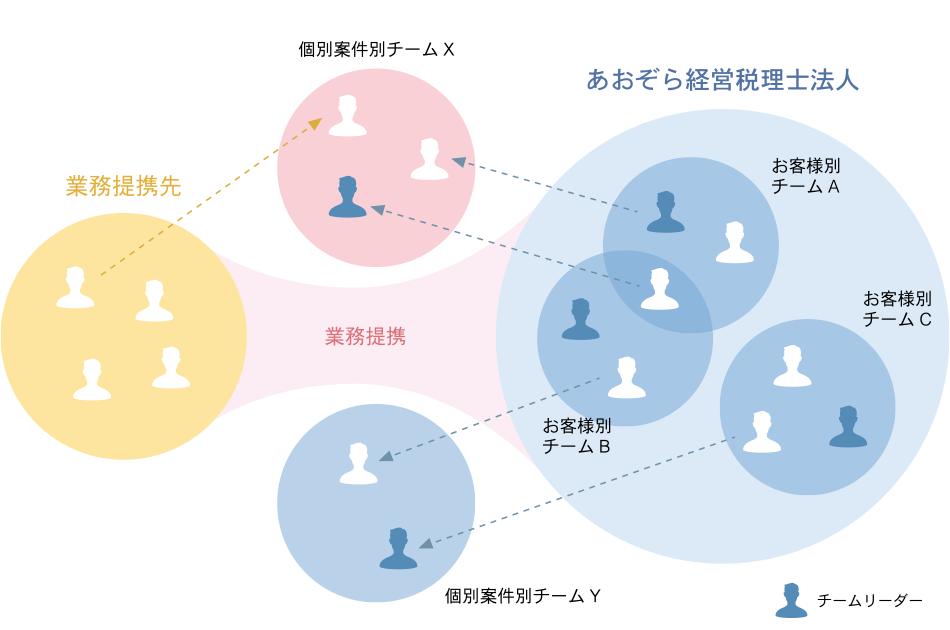 あおぞら経営 組織運営イメージ図